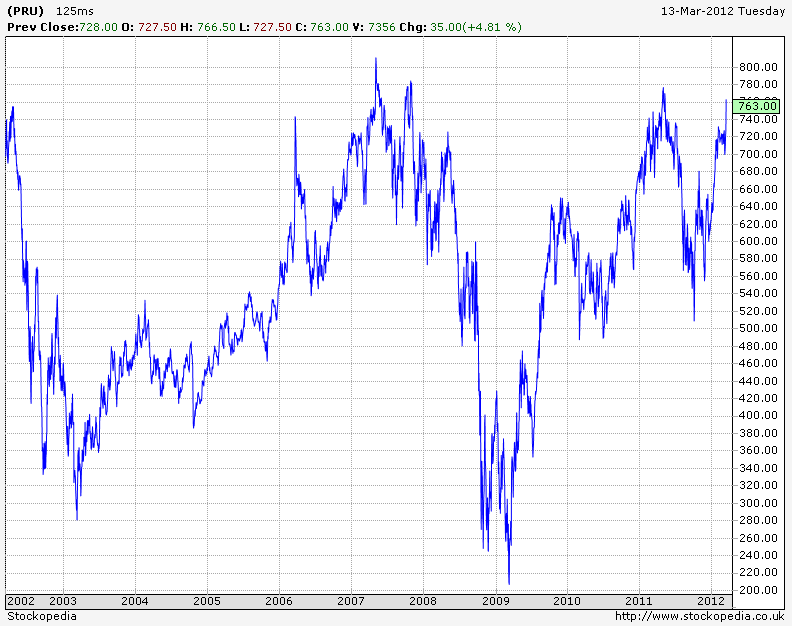 prudential 10 year chart