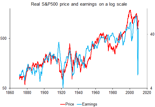 s and p 500 price and earnings