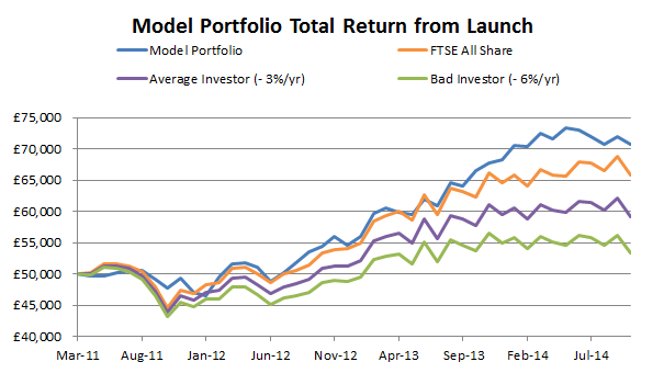 Defensive dividends model portfolio 2014 10