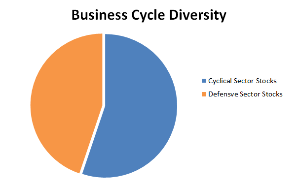 defensive value model portfolio business cycle 2016 10