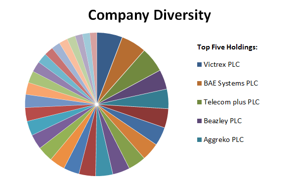 Defensive value portfolio company diversity 2017 01