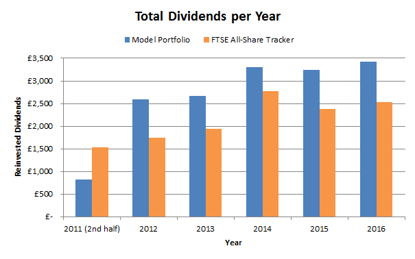 Defensive value portfolio dividends 2017 01