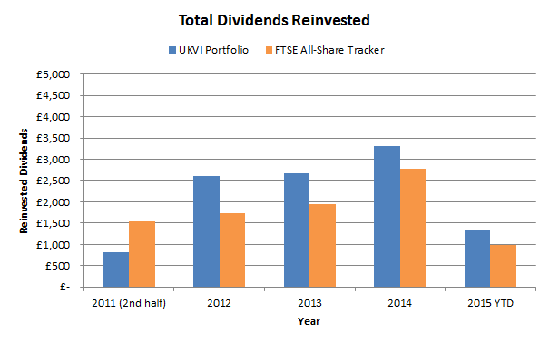Total dividends reinvested - 2015 07