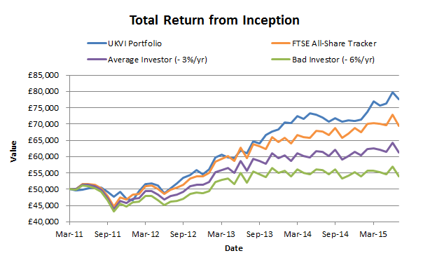 UKVI Portfolio total return - 2015 07