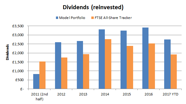 Value Investing dividend chart 2017 09