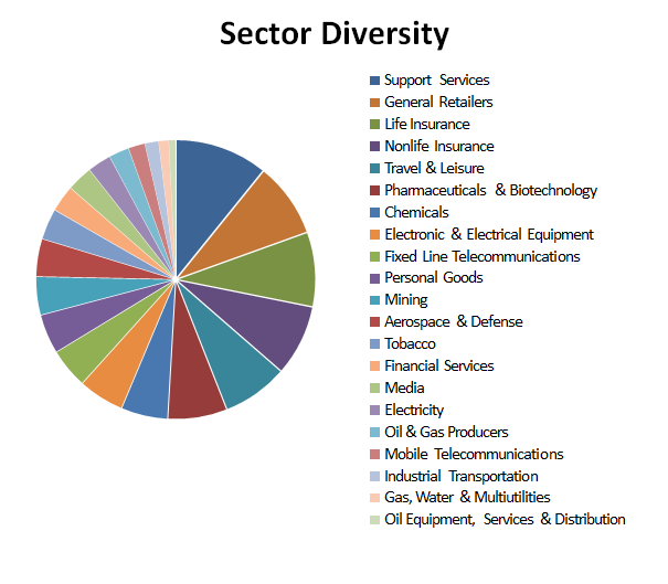 Value Investing sector chart 2017 09