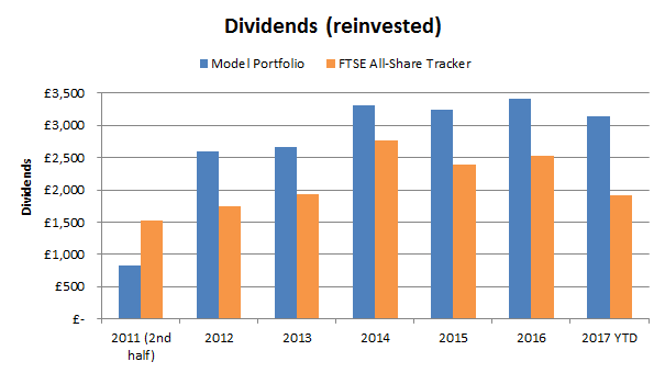 Value investing portfolio dividends - 2017 10
