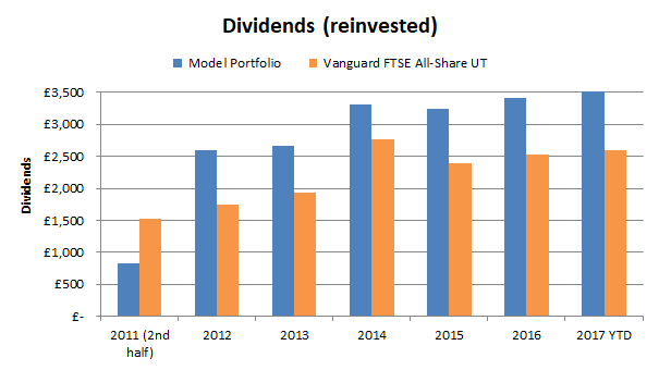 Value investing portfolio dividends - 2017 11