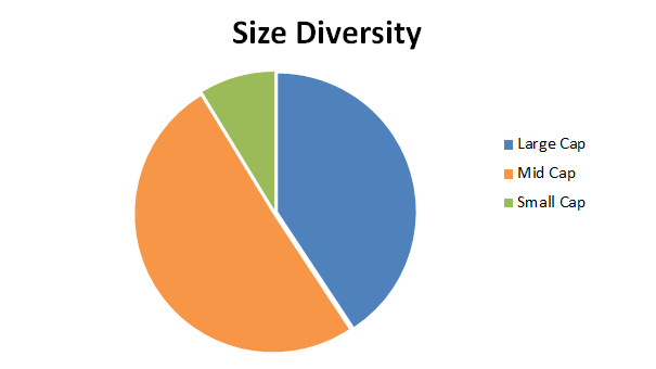 Value investing portfolio size diversity - 2017 08