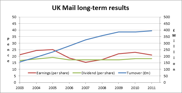 UK Mail Results