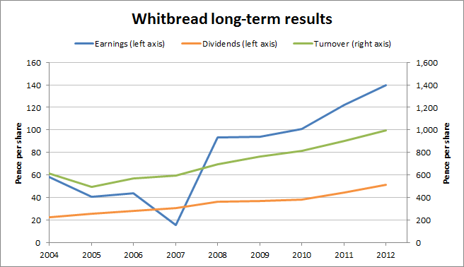 Whitbread Results