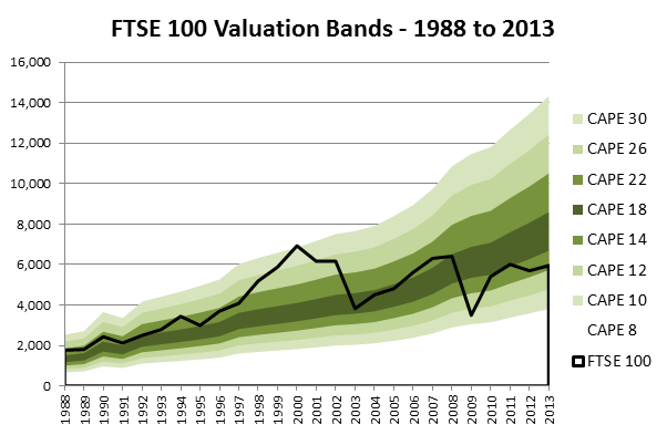FTSE 100 Valuation bands