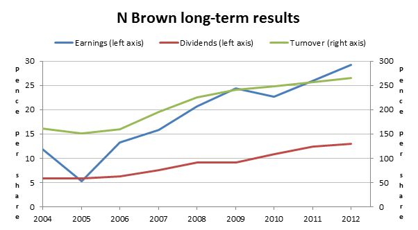 N Brown long-term results 2013 01