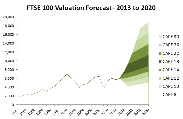 Stock market forecast for 2013 to 2020 — UK Value Investor