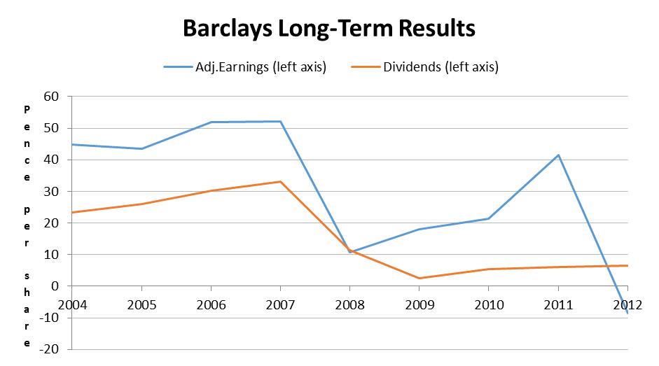 Barclays Results