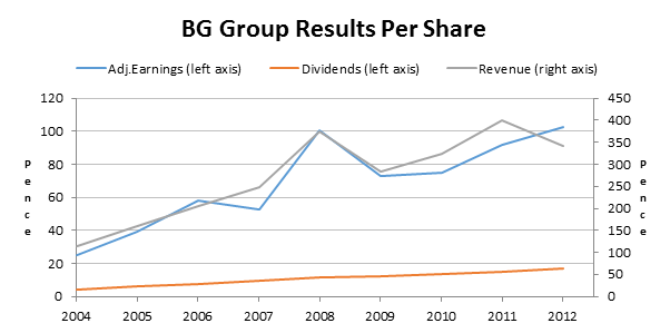 BG Group Results