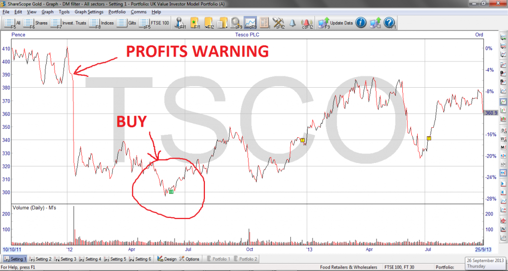 Tesco share price chart