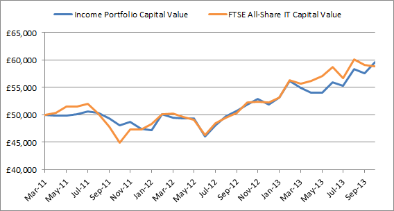 Income portfolio performance 2013 10