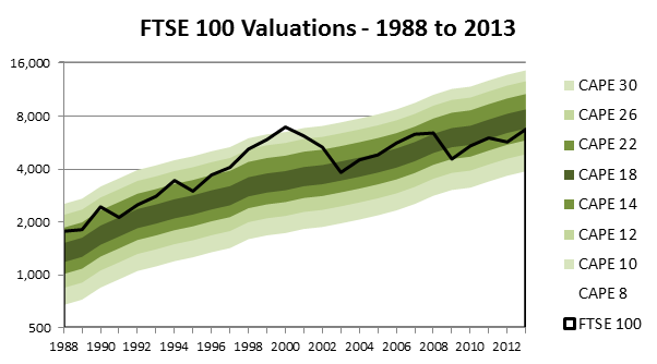 FTSE 100 Valuations 2013 11