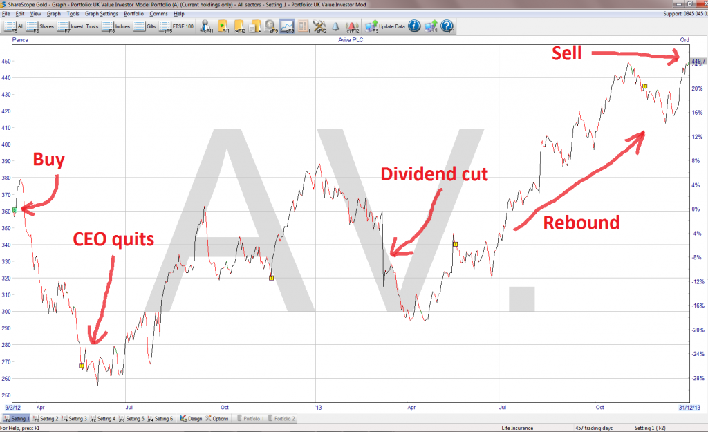 Aviva share price chart - 2014 01