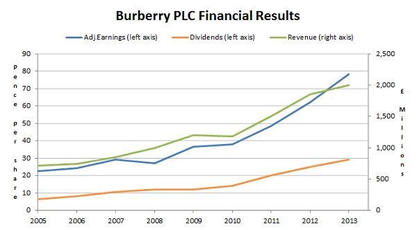 Burberry plc financial results