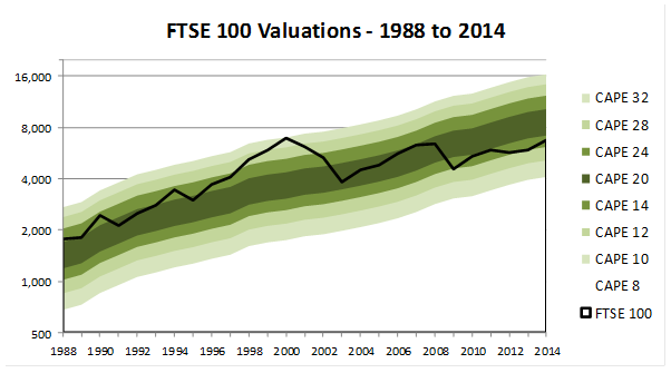 FTSE 100 Valuation Chart 2014 02