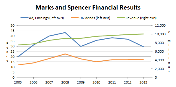 Marks and Spencer Shares - results 2014 02