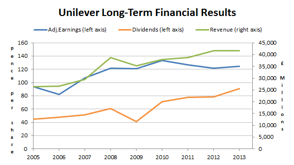 Unilever shares - Long-term results 2014 03