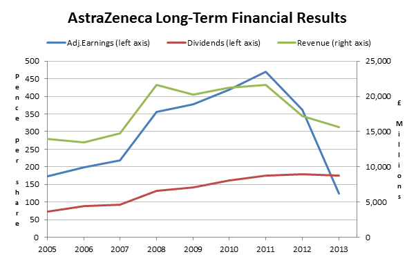 AstraZeneca shares - Long term results 2014 04