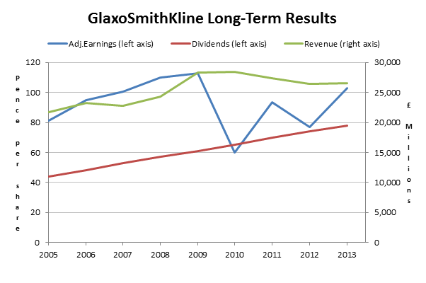 GlaxoSmithKline shares - Long term results 2014 04