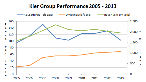 Kier Group PLC Performance 2014 04