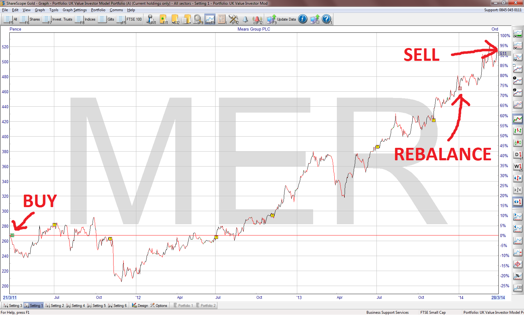 Mears share price 2014 03