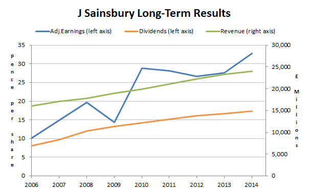 Sainsbury shares financial results 2014 05