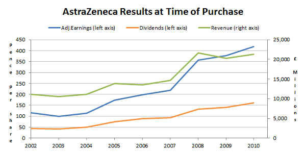 AstraZeneca results at purchase 2014 06