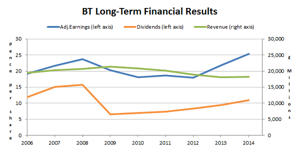 BT financial results 2014 06