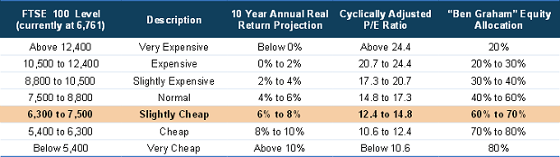 FTSE 100 CAPE Valuation Table