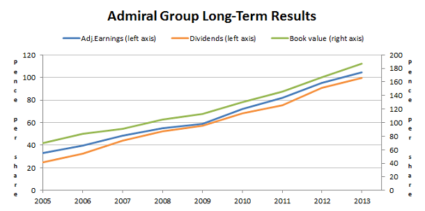 Admiral shares - Long term results 2014 04