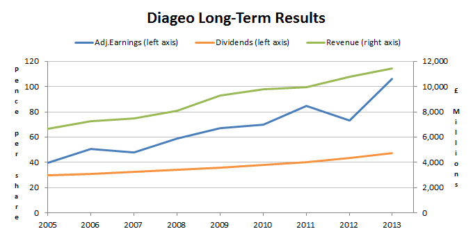 Diageo Long-Term Results 2014 07