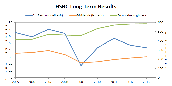 HSBC Shares Long Term Results 2014 07