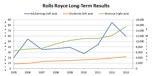 Rolls Royce Shares - Long-Term Results 2014 07