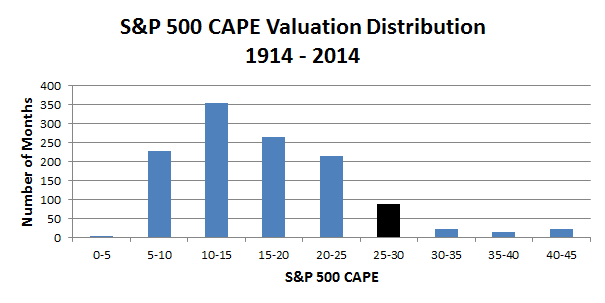S-P 500 Valuation Distribution 1914 - 2014 - 2014 07