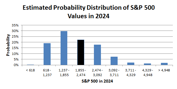 S-P 500 Valuation Probability Distribution 2024 - 2014 07