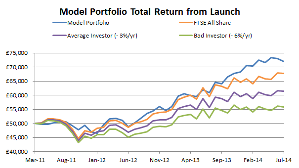UKVI Model Portfolio Total Return - 2014 07