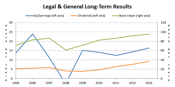 Legal and general shares long-term results