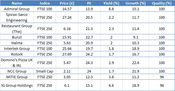 Progressive dividend shares table