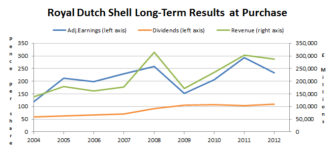 Royal Dutch Shell long-term results to 2012