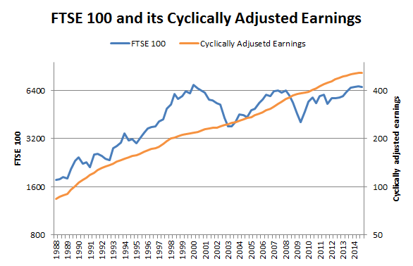 FTSE 100 Cyclically adjusted earnings chart 2014 09 09