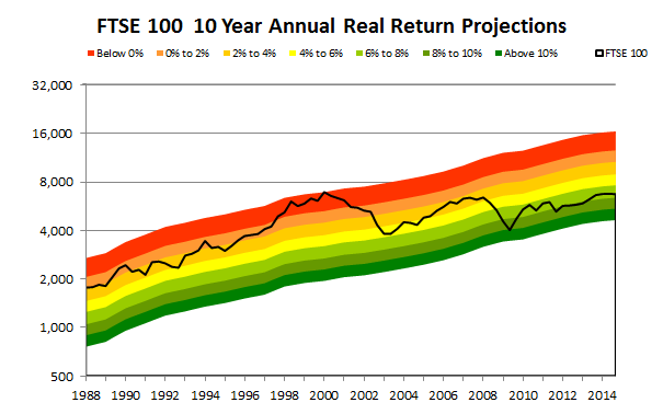FTSE 100 Valuation and projection 2014 09
