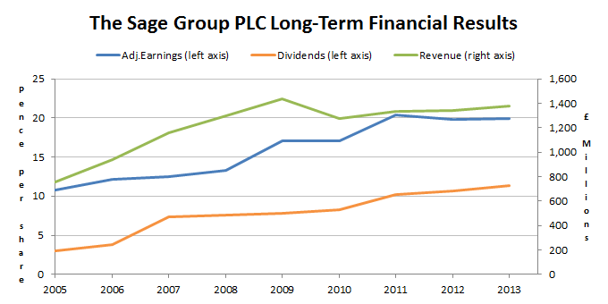 The Sage Group PLC Long-term financial results 2014 09
