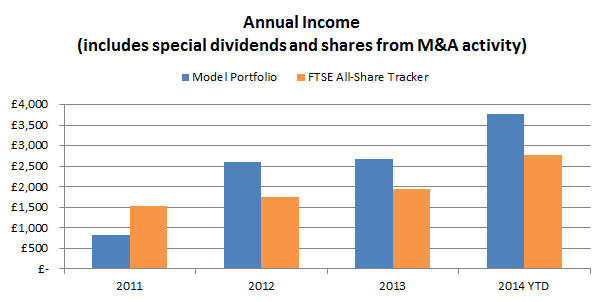 Defensive value portfolio dividends 2014 10